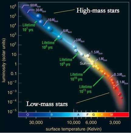 The mass of a normal, hydrogenburning star