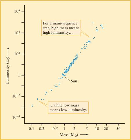 Mass-Luminosity Relation for Main Sequence Stars Explaining the M-L correlation: The more massive a star the larger the pressure,