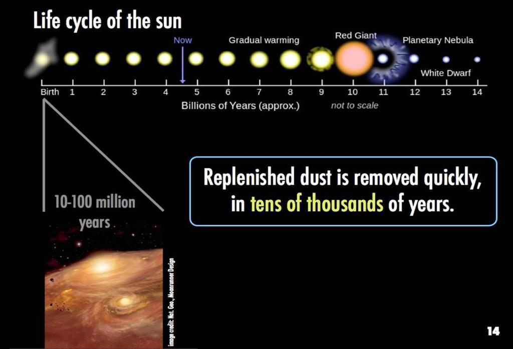 We know this is freshly supplied material because the dust cannot survive long, compared to the age of the star.