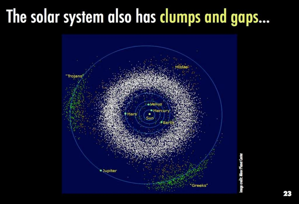 This diagram is a reconstructed image based on the locations of known near-earth objects in the solar system. Given a large satellite orbiting a star, there are stable locations for smaller bodies.