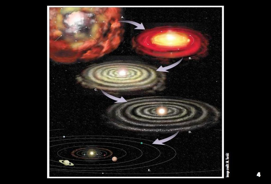 This is the general picture of planetary system formation, the nebular hypothesis**; it is reasonably well understood and accepted. But the final product varies widely. **The Nebular hypothesis: 1.