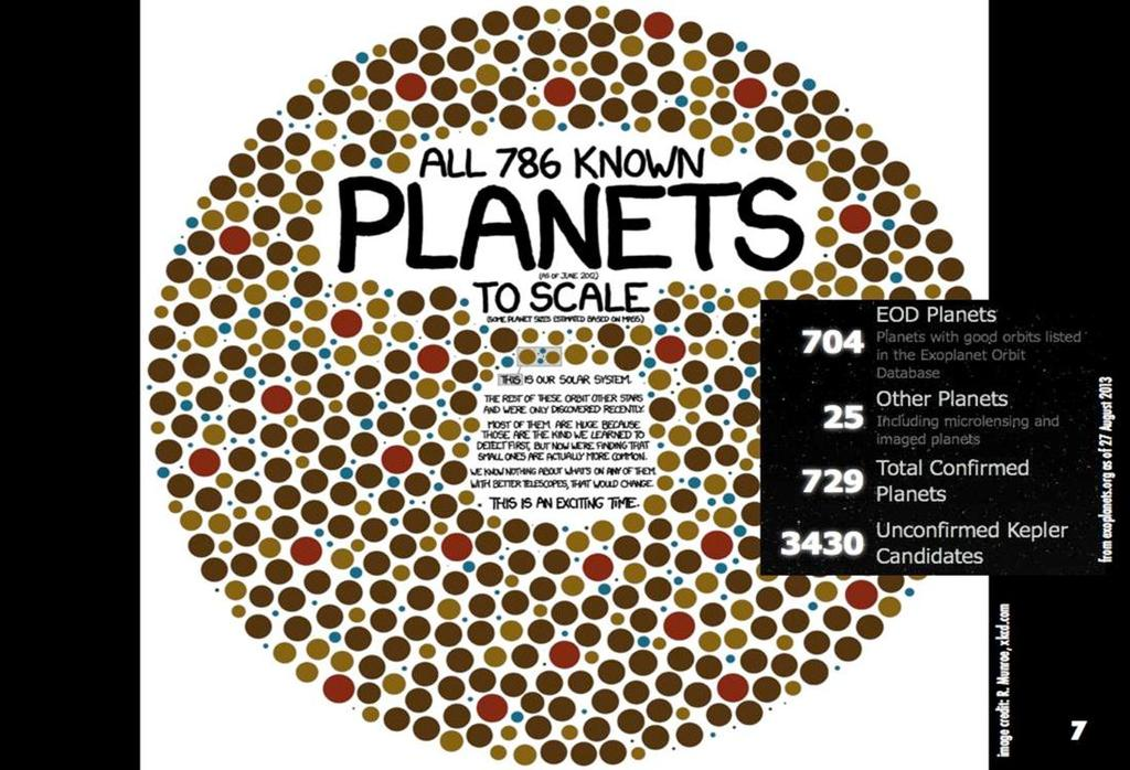 Frequency of stars with planets: ~30% according to Kepler Current number of exoplanets (planets