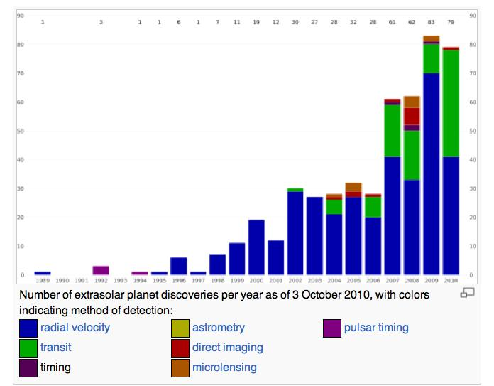 Discover! Lists Outdated!!! http://exoplanets.org/ http://en.wikipedia.org/wiki /List_of_extrasolar_planets http://en.wikipedia.org/wiki/list_of_extrasolar_planets No surprise!! Planets are common!