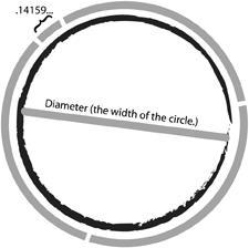 One cool thing that you might not know about Pi : anyone can find it by simply dividing a circles' circumference by its diameter. Which circle, you may ask? ANY CIRCLE!