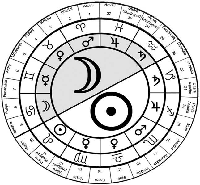 śaśi tathānyeapi tatsthānāt ॐ Sanjay Rath Figure 4: Horā and Signs The twelve sign zodiac is divided into two parts [by an imaginary line] at the beginning of Leo [and Aquarius].