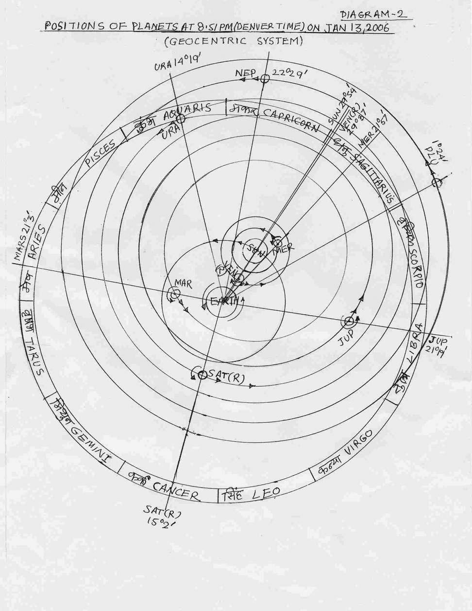ॐ O.D. Mande Diagram-2 : Positions of Planets At 8.51 pm (Denver Time) on Jan.