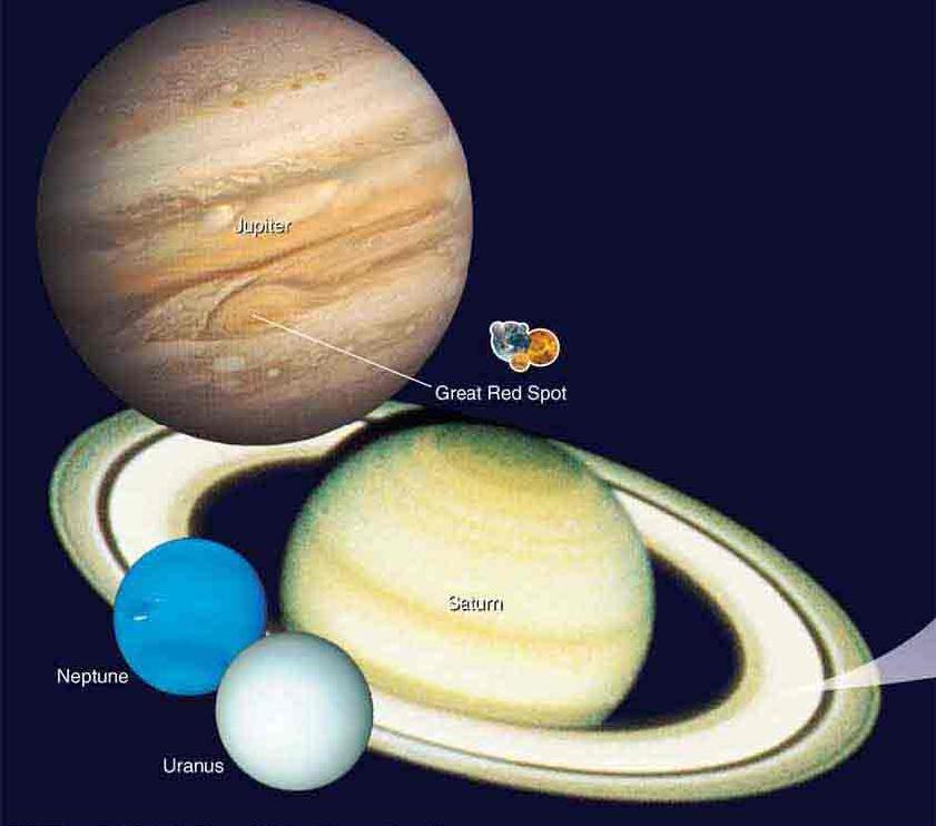 The Jovian Planets Much larger in mass