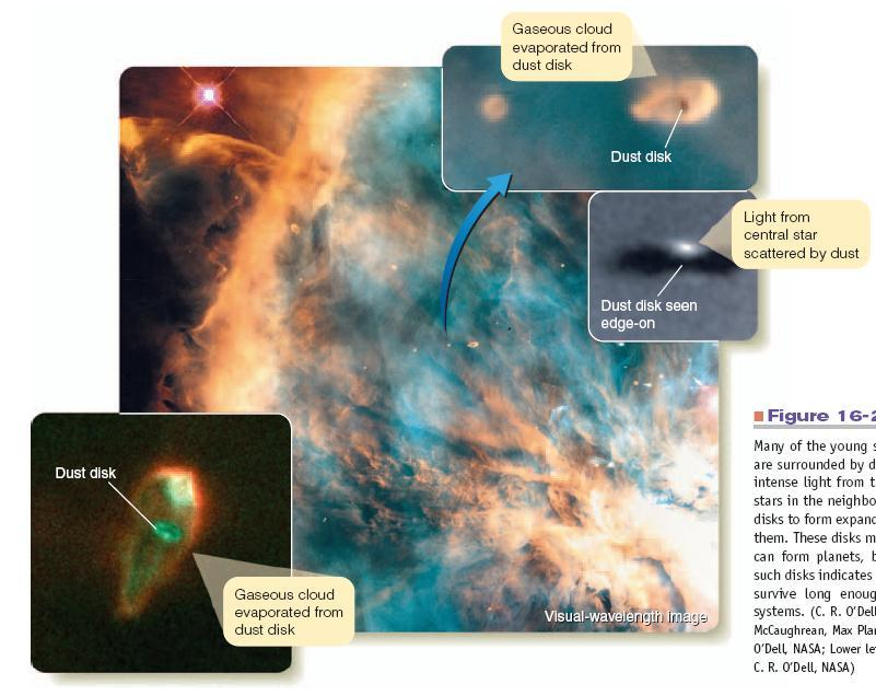Evidence for Ongoing Planet Formation Many young stars in the Orion Nebula