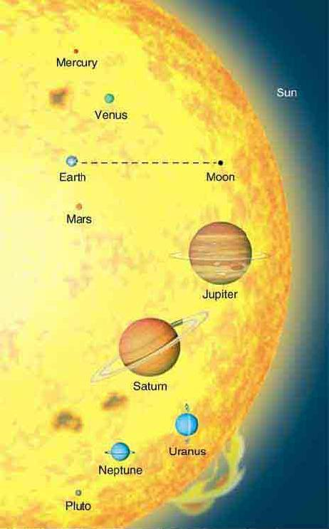 Survey of the Solar System Relative Sizes of the Planets Assume we reduce all bodies in the solar system so that the Earth has diameter 0.3 mm.