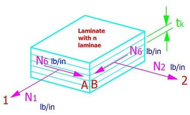 The Symmetric Laminate with In Plane