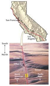San Andreas Fault Fig. 7.
