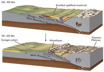 Central Thrust fault. Fig. 10.