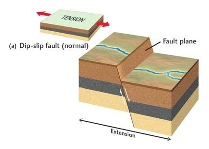Dip-slip Faults Motion of