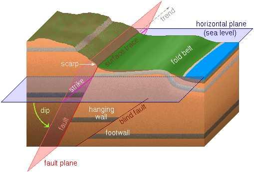 Geological Features: Fault Faults 90 dip =
