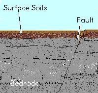 Geological Features: Faults Faults A fault is a fracture within some particular rocky mass within the earth's crust. The depth and length of faults vary greatly. Some faults can be many miles long.