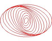 Solution to the winding problem The orbits of stars are not quite circles but ellipses Where orbits bunch, gravity is