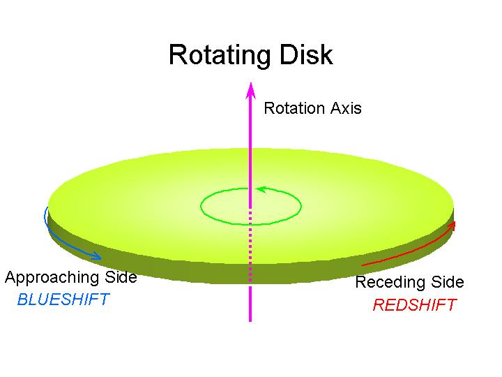 Rotation of the Disk Measure using the