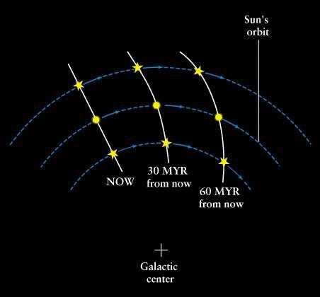 Differential Rotation of the Galaxy The