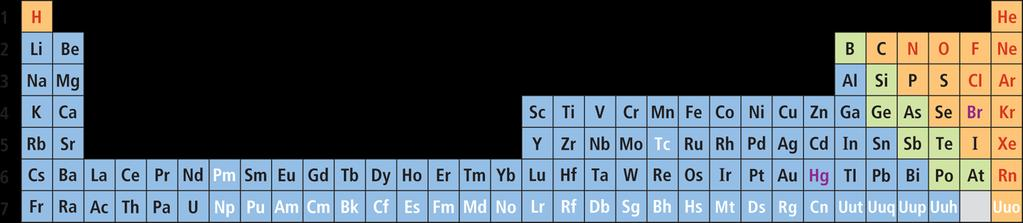 In the modern periodic table elements are arranged by increasing the modern periodic table the periodic law q how is the modern periodic table organized urtaz