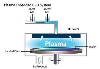 "Plasma Enhanced CVD The plasma is sustained by applying a voltage between 2 electrodes (e.g. AC, RF) The plasma forms ""sheaths"" with solid surfaces."
