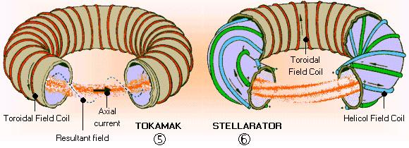 Controlled fusion: Magnetic confinement (2) In a toroidal geometry the field is weaker at larger radii as a particle spirals it sees a region of lower field which lets the spiral radius become larger