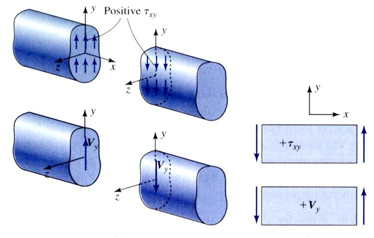 Check on theory: The maximum bending normal stress σ xx in the beam should be nearly an order of magnitude greater than the maximum bending shear