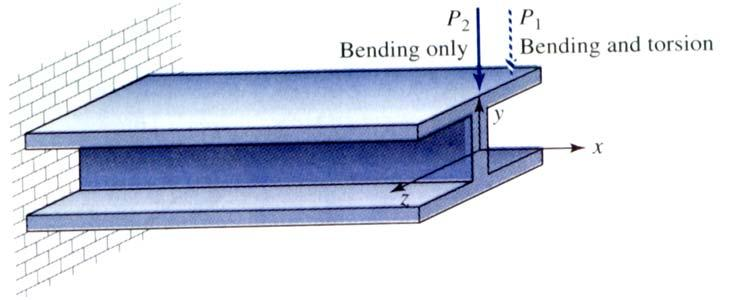 Theory of symmetric bending of beams Limitations The length of the member is significantly greater then the greatest dimension in the cross-section.