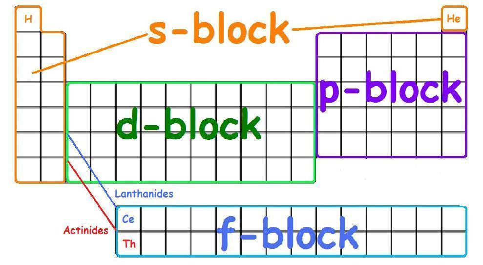 P-Block Elements Properties vary greatly in the P-block: Halogen-very reactive Metalloids/Noble
