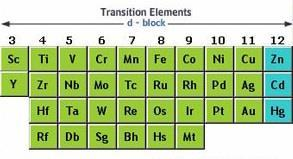 d-block Elements Less reactive than other metals. Do not usually from compounds.