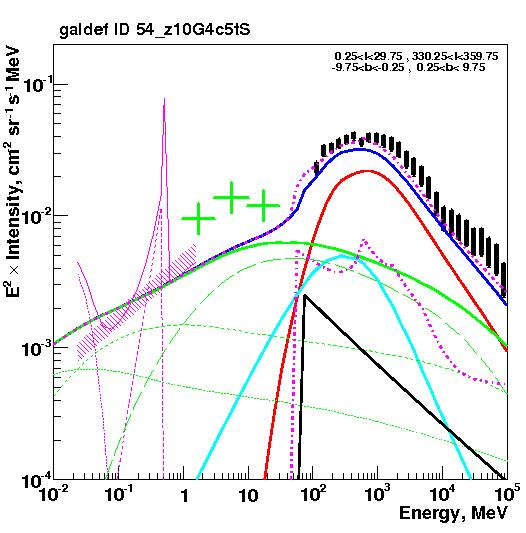 Gamma-rays, inner Galaxy inverse Compton from primary electrons, secondary electrons + positrons e+ethese processes are very relevant down to hard X-rays!