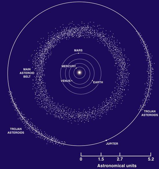 called the Kuiper Belt near Neptune s orbit d. Halley s comet- returns every 76 years 2. Asteroids- Rocky objects formed from material similar to planets a. Most found in asteroid belt b.