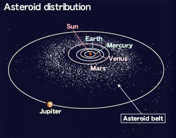 23.4 Minor Members of the Solar System Most Asteroids lie between the orbits of Mars and Jupiter.