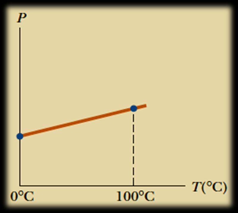A typical graph of pressure versus temperature taken with a constant-volume gas thermometer.