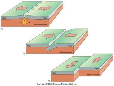 major features of Earth s crust Evolution of the Earth: