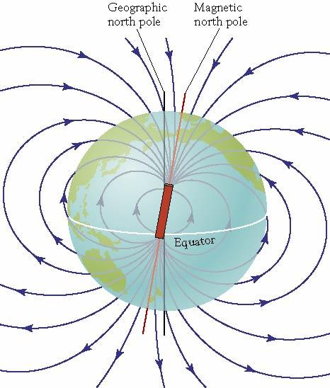 Magnetostratigraphy S The Earth has a magnetic field north is north;