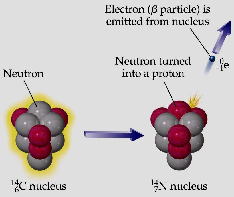 Convert parent into element whose nucleus contains one more proton by losing an electron 3)