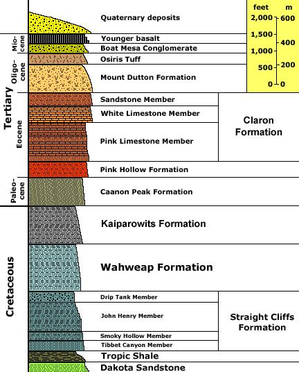 Stratigraphic Nomenclature Formation: a lithologically distinct rock unit that possesses recognizable upper and lower contacts with other units and which can be traced across the countryside from