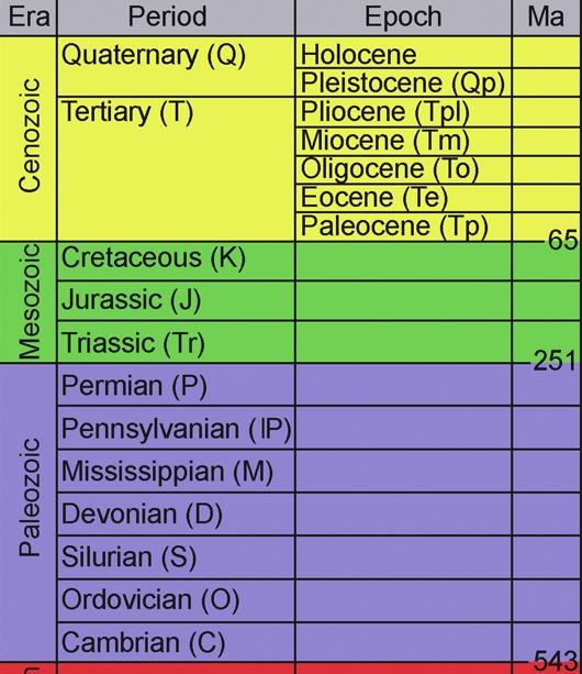 Geological Time Periods: the most useful