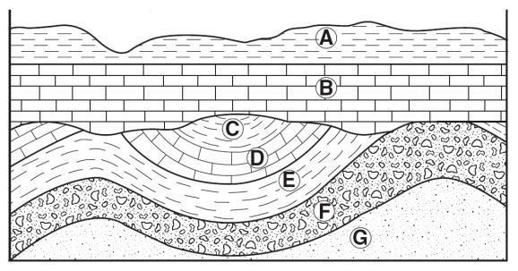 10. Use the diagram below. Draw (preferably in a different color!) where the unconformity is. 11. Use the diagram below. Draw (preferably in a different color!) where the unconformity is. Absolute age of rocks/fossils (based on radiometric dating) 1.