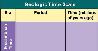 Geologic Time Scale Geologic time begins with Precambrian Time,