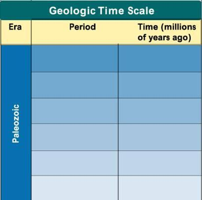 Geologic Time Scale Permian Carboniferous Devonian 290 245 360 290