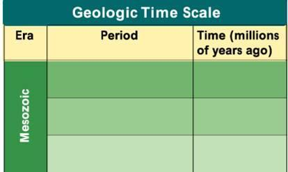 Geologic Time Scale Cretaceous Jurassic