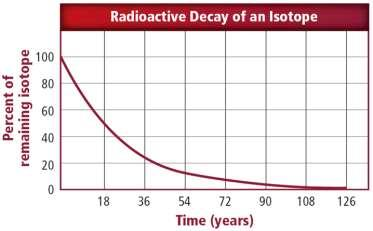 Chapter Assessment Questions Which is the half-life of the radioactive isotope shown in the
