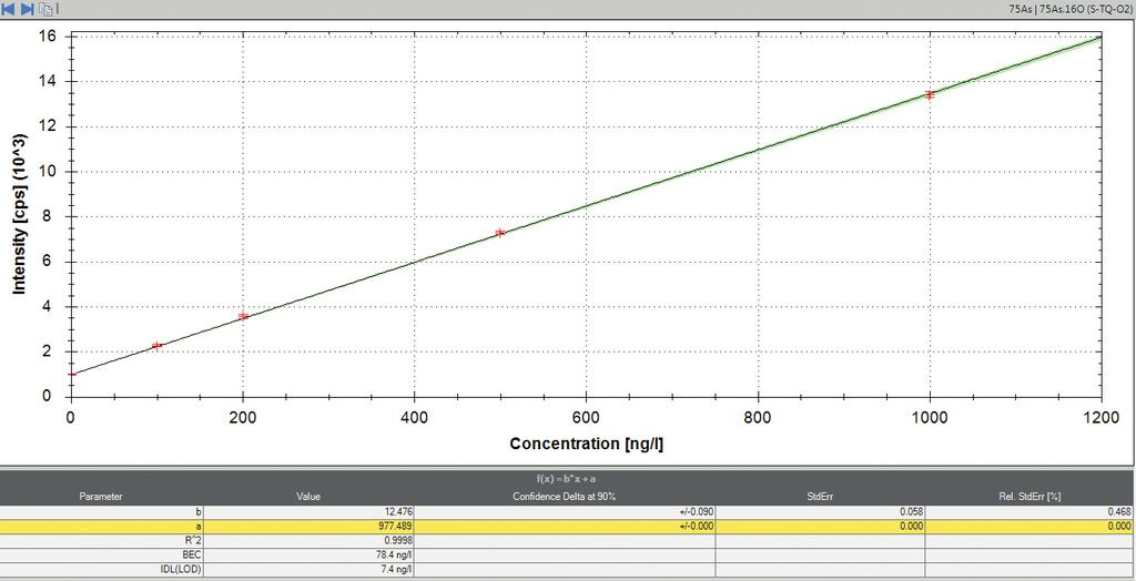 Figure 9. Calibration curve for arsenic in a 100 mg L -1 zirconium matrix using TQ-O 2 mass shift mode. Table 4.
