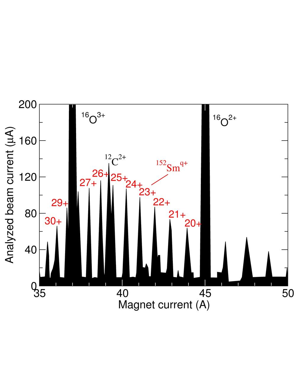 Fig. S1. Charge state distribution measured after the first analysis magnet following the ECR ion source for a metallic sample of enriched 152 Sm.