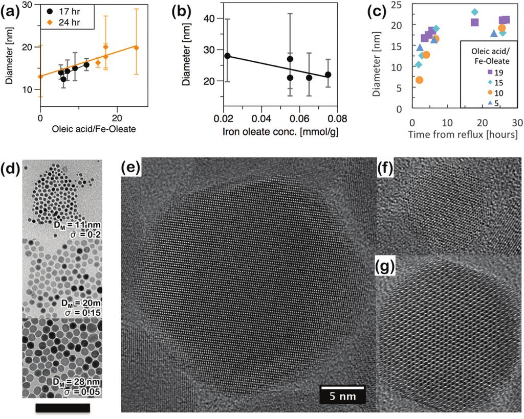 View Article Online Fig. 2 Superparamagnetic iron oxide nanoparticles produced by thermal decomposition of iron(iii) oleate in the presence of excess oleic acid.