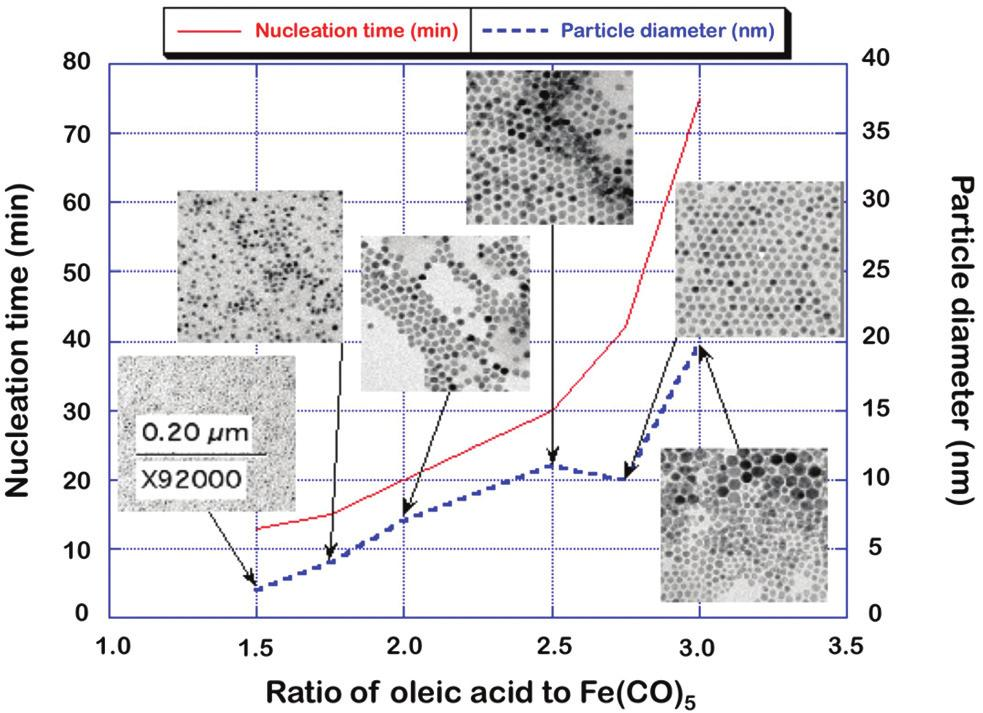 Fig. 3 Size and time to nucleation of iron oxide nanoparticles by thermal decomposition of Fe(CO) 5 as a function of molar ratio of oleic acid in the precursor.