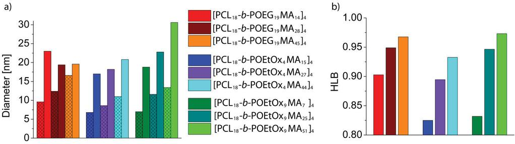 [PCL 18 -b-poeg 19 MA] 4 [PCL 18 -b-poetoxma] 4 polymers [PCL 18 -b- POEtOx 4 MA] 4 and [PCL 18 -b-poetox 9 MA] 4 than the length of the OEtOx side chain itself.