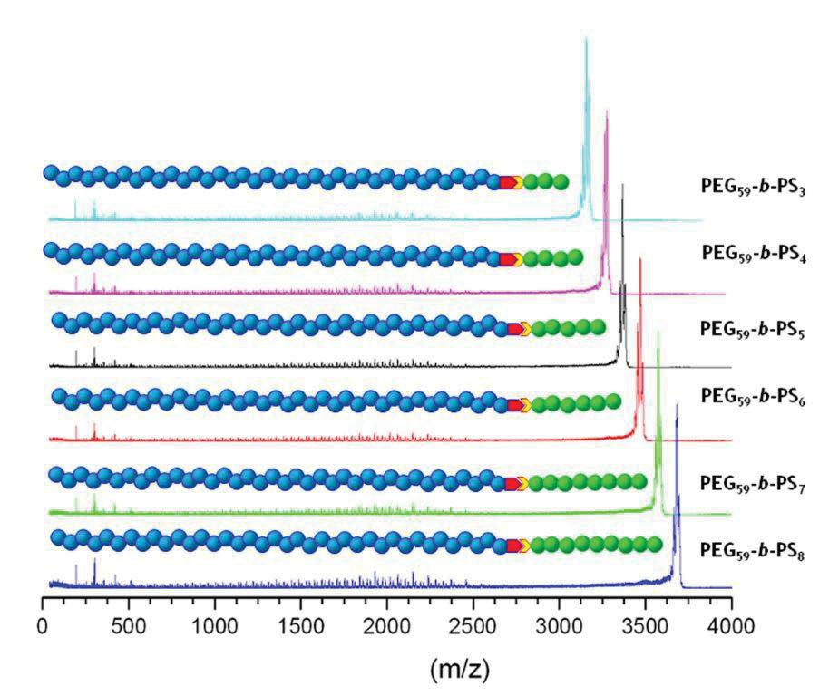 Publication P5: Block length determination of the block copolymer mpeg-b-ps using MALDI-TOF MS/MS A. C.