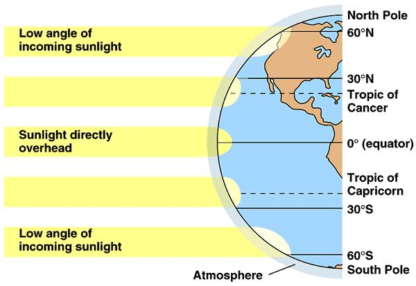 Notes - Climate Climate is the typical weather conditions in an area over a long period of time, usually 30 years.
